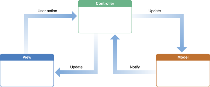 model_view_controller_2x.png
