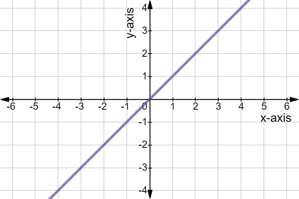 standard_linear_function_2